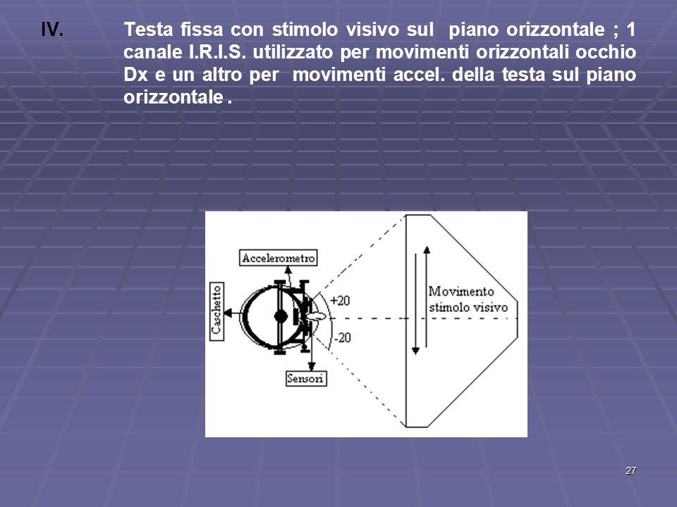 27 IV. IV.Testa fissa con stimolo visivo sul piano orizzontale ; 1 canale I.R.I.S. utilizzato per movimenti orizzontali occhio Dx e un altro per movim