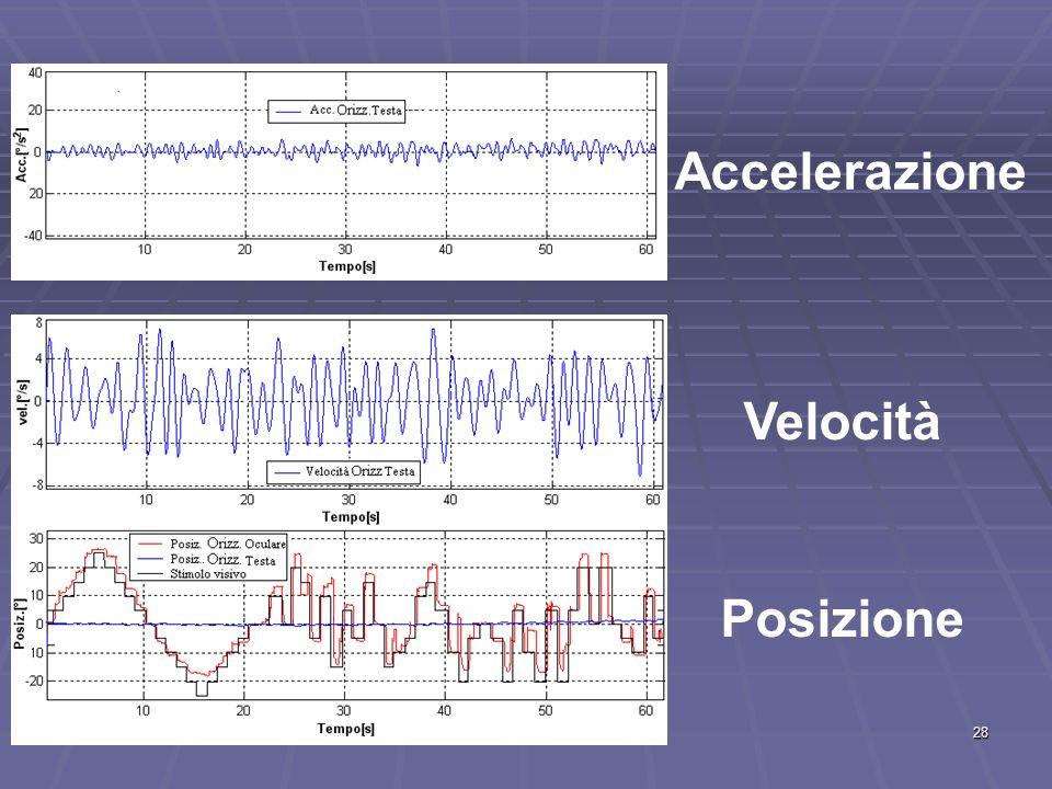 28 Accelerazione Velocità Posizione