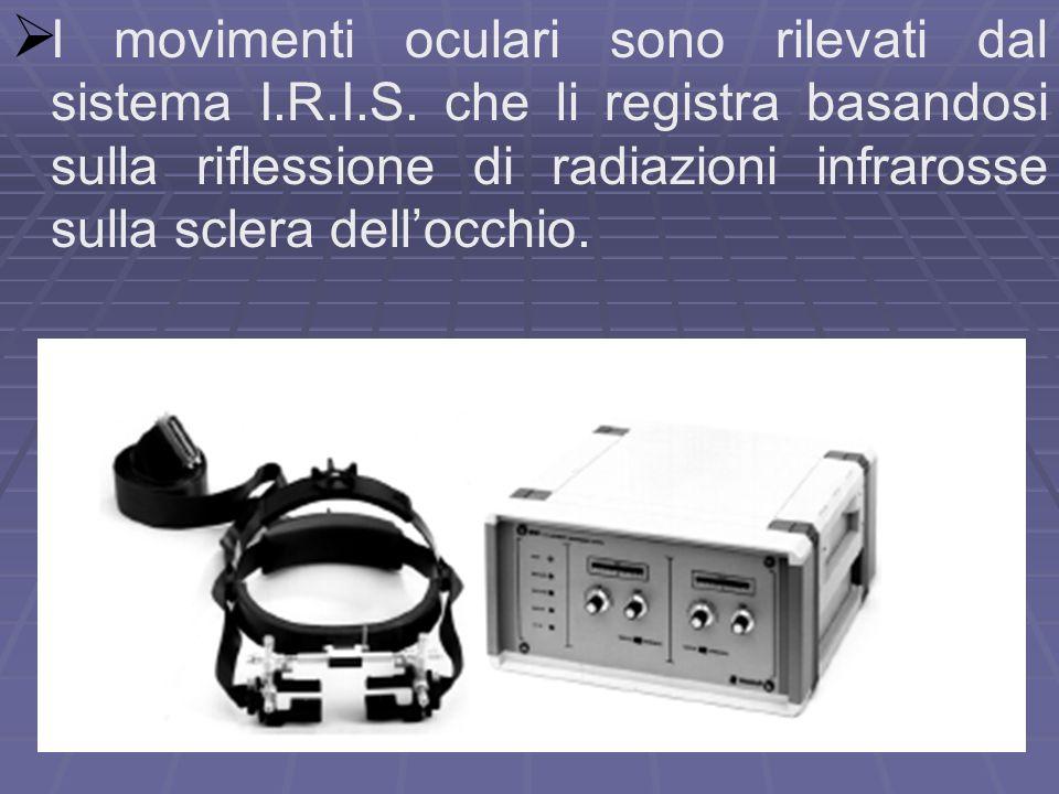 4 In prossimità dellocchio vengono posizionati dei piccoli emettitori allinfrarosso.