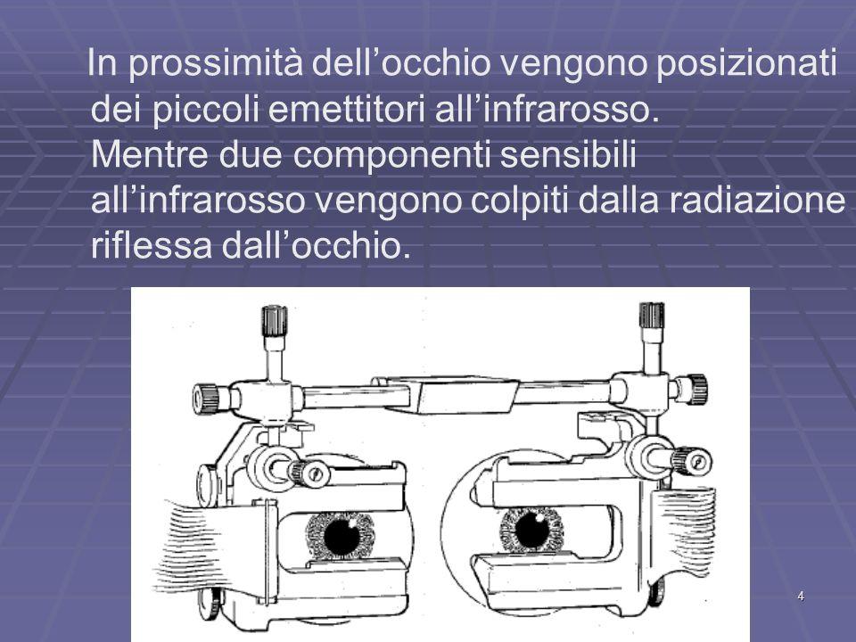 4 In prossimità dellocchio vengono posizionati dei piccoli emettitori allinfrarosso. Mentre due componenti sensibili allinfrarosso vengono colpiti dal