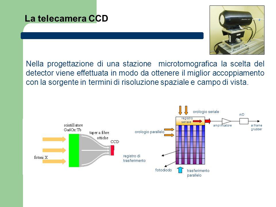 La telecamera CCD trasferimento parallelo orologio parallelo orologio seriale registro di trasferimento fotodiodo registro seriale amplificatore A/D a