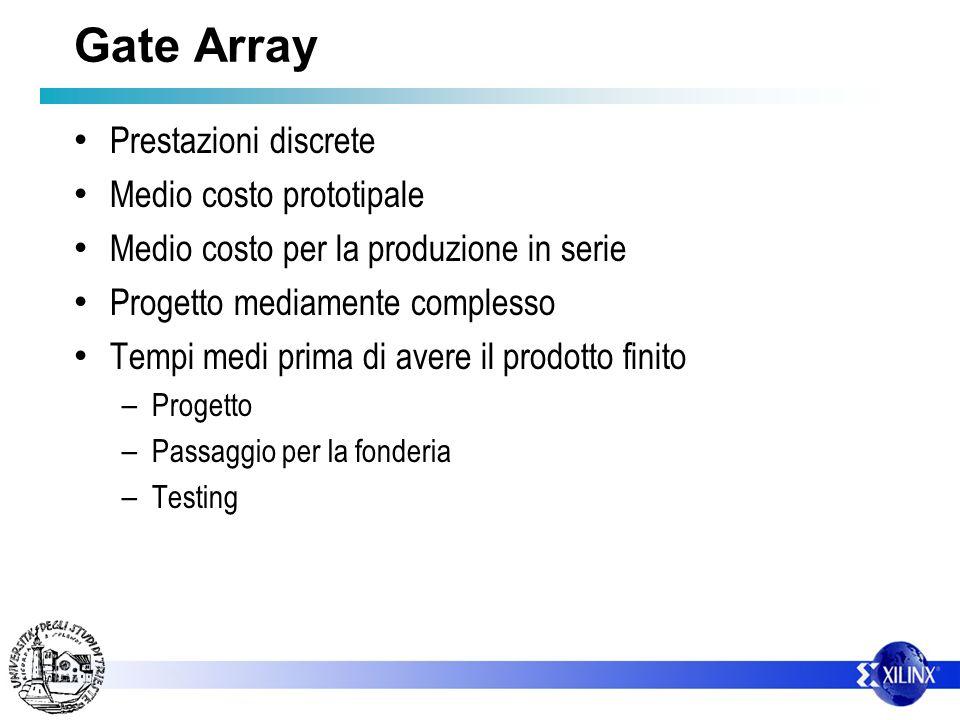 Gate Array Prestazioni discrete Medio costo prototipale Medio costo per la produzione in serie Progetto mediamente complesso Tempi medi prima di avere