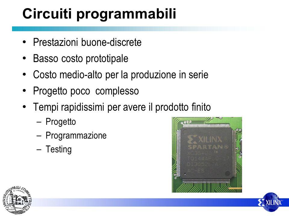 Circuiti programmabili Prestazioni buone-discrete Basso costo prototipale Costo medio-alto per la produzione in serie Progetto poco complesso Tempi ra