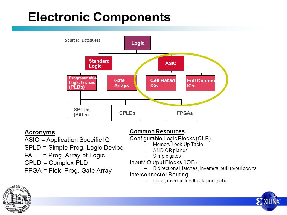 Electronic Components Source: Dataquest Logic Standard Logic ASIC Programmable Logic Devices (PLDs) Gate Arrays Cell-Based ICs Full Custom ICs CPLDs S