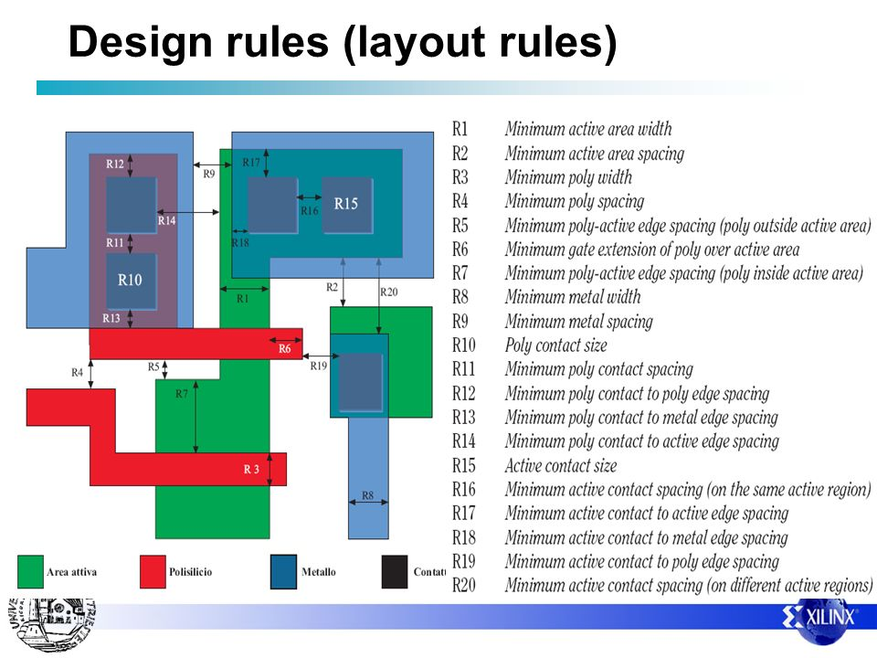 Design rules (layout rules)