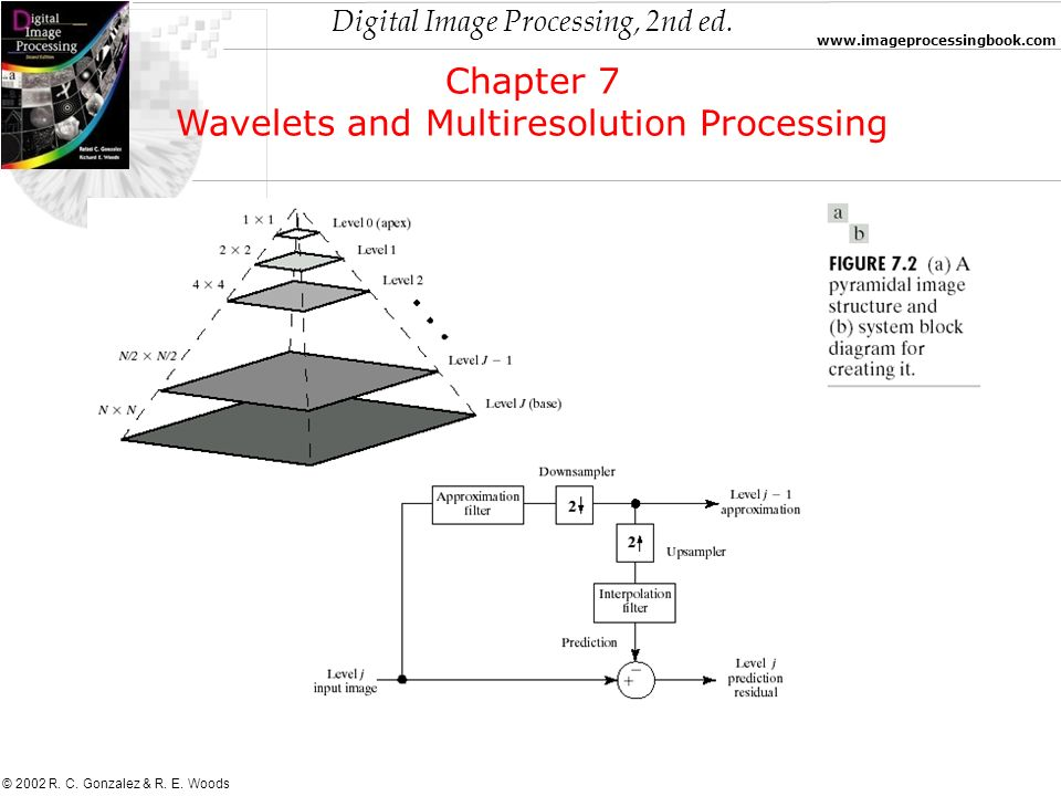 Digital Image Processing, 2nd ed. www.imageprocessingbook.com © 2002 R. C. Gonzalez & R. E. Woods Chapter 7 Wavelets and Multiresolution Processing