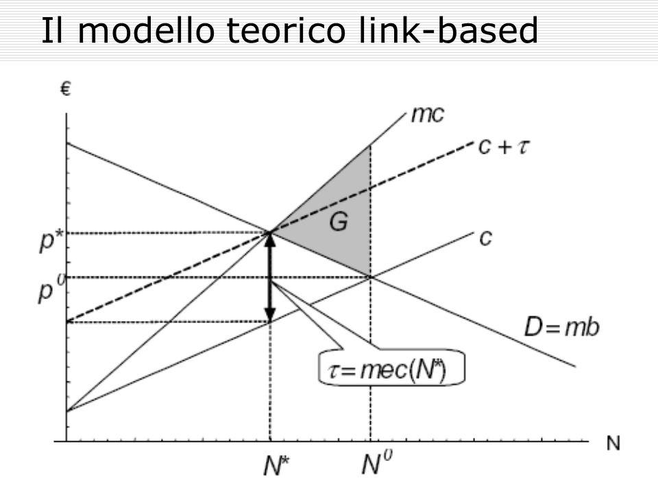 Il modello teorico link-based