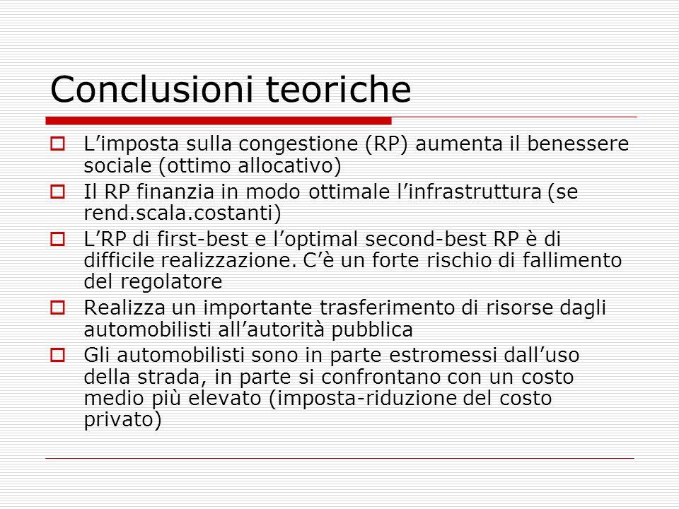 Conclusioni teoriche Limposta sulla congestione (RP) aumenta il benessere sociale (ottimo allocativo) Il RP finanzia in modo ottimale linfrastruttura