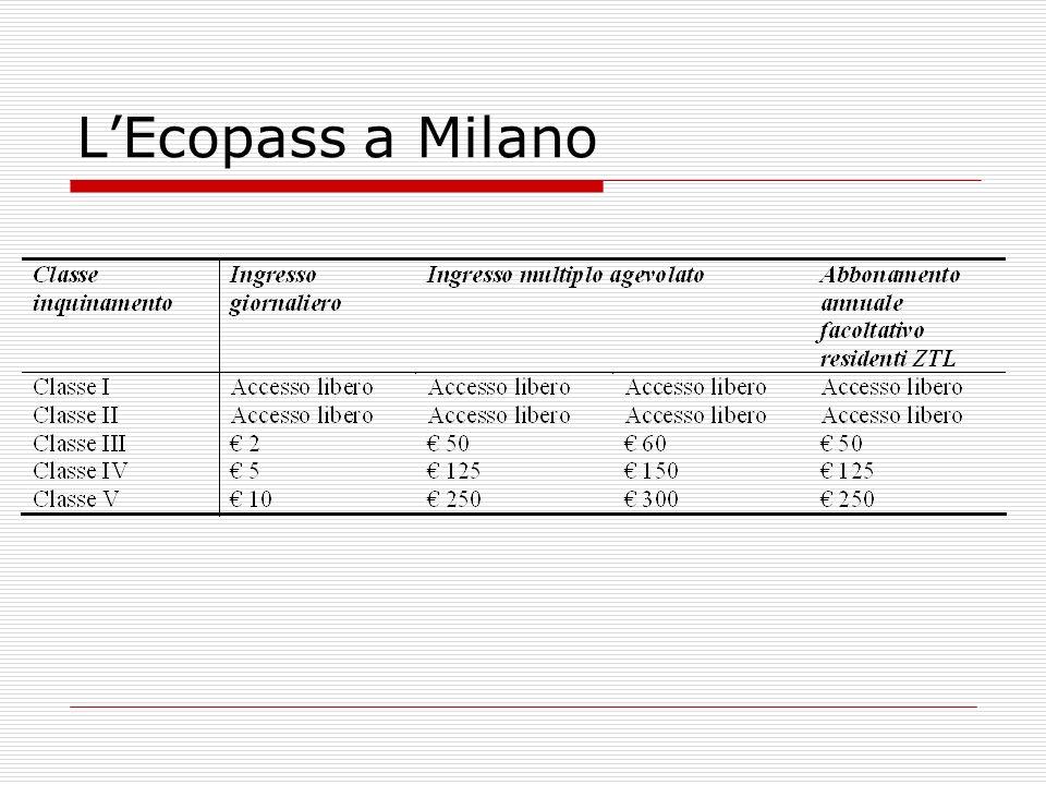 LEcopass a Milano