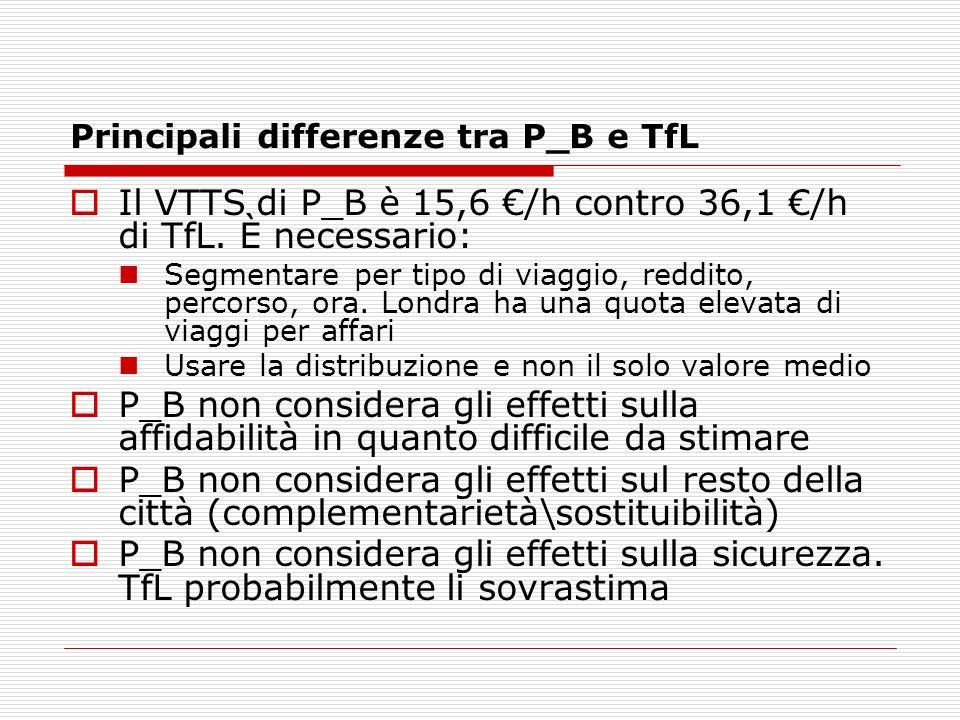 Principali differenze tra P_B e TfL Il VTTS di P_B è 15,6 /h contro 36,1 /h di TfL. È necessario: Segmentare per tipo di viaggio, reddito, percorso, o
