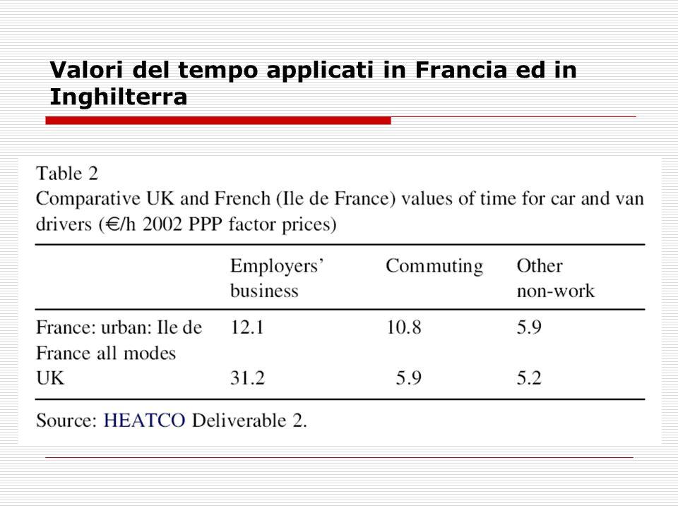 Valori del tempo applicati in Francia ed in Inghilterra
