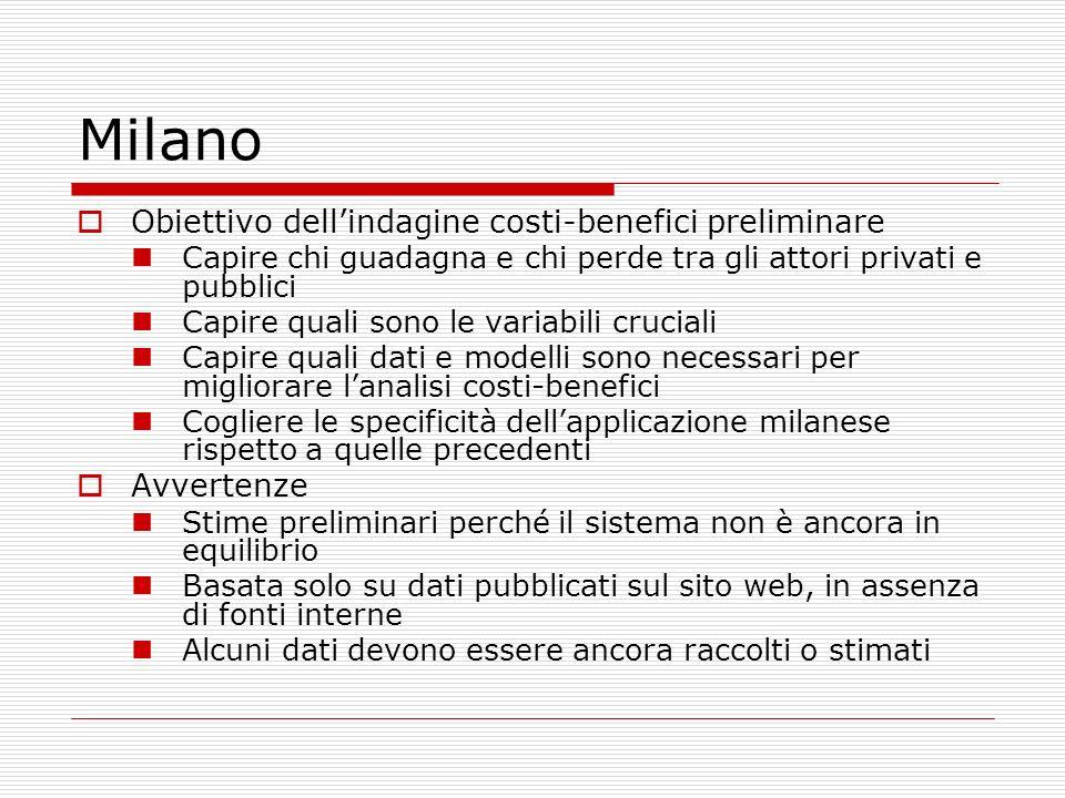 Milano Obiettivo dellindagine costi-benefici preliminare Capire chi guadagna e chi perde tra gli attori privati e pubblici Capire quali sono le variab