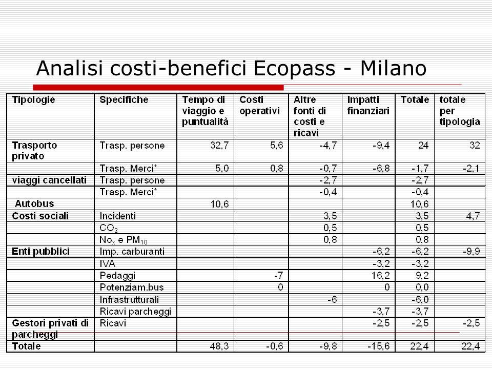 Analisi costi-benefici Ecopass - Milano