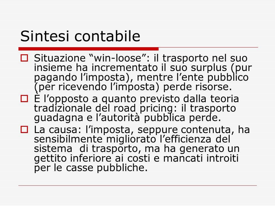 Sintesi contabile Situazione win-loose: il trasporto nel suo insieme ha incrementato il suo surplus (pur pagando limposta), mentre lente pubblico (per