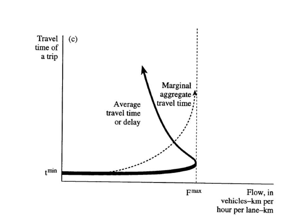 Sintesi contabile Situazione win-loose: il trasporto nel suo insieme ha incrementato il suo surplus (pur pagando limposta), mentre lente pubblico (per ricevendo limposta) perde risorse.