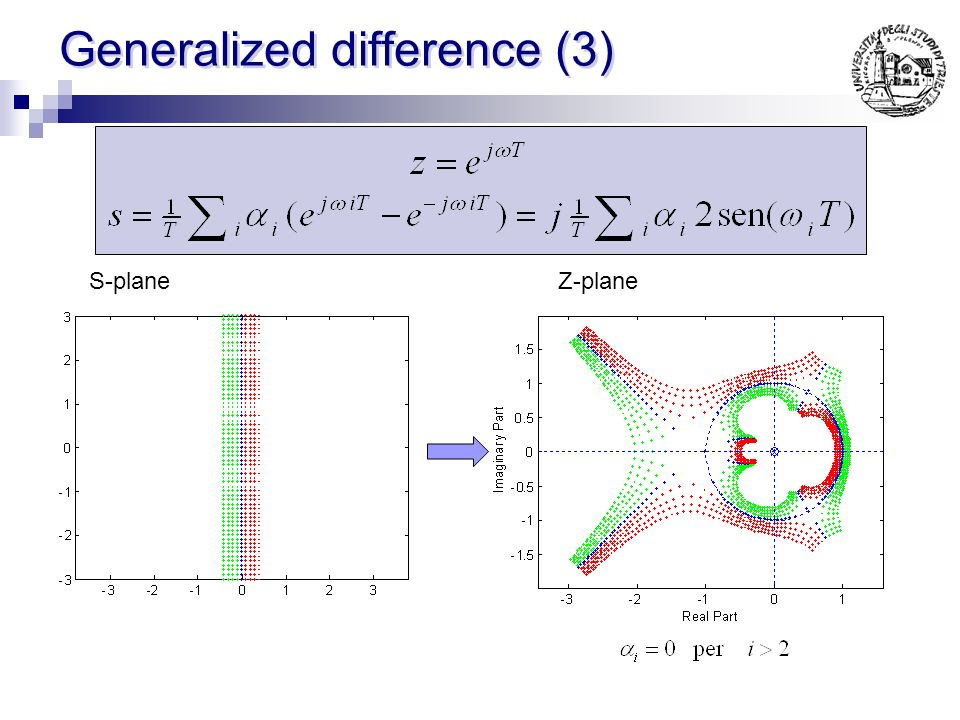 Generalized difference (2) S-planeZ-plane