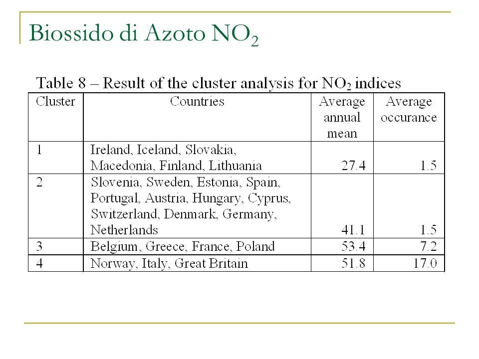 Biossido di Azoto NO 2