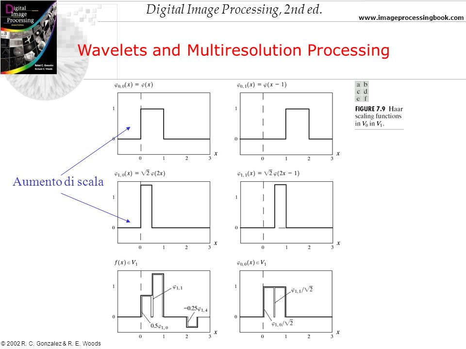 Digital Image Processing, 2nd ed. www.imageprocessingbook.com © 2002 R. C. Gonzalez & R. E. Woods Wavelets and Multiresolution Processing Aumento di s