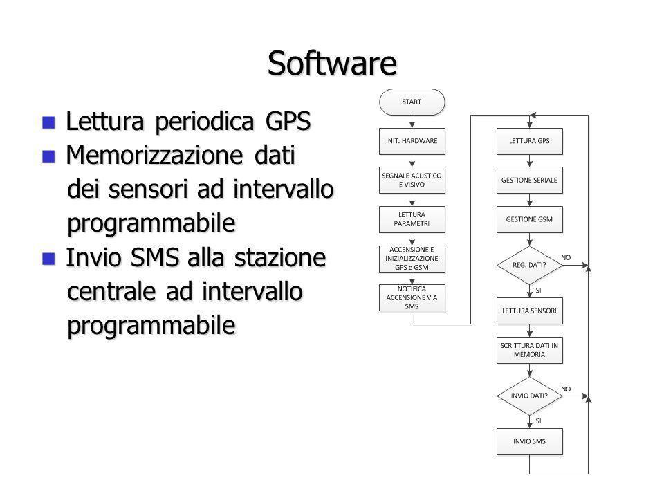 Software Lettura periodica GPS Lettura periodica GPS Memorizzazione dati Memorizzazione dati dei sensori ad intervallo programmabile Invio SMS alla st