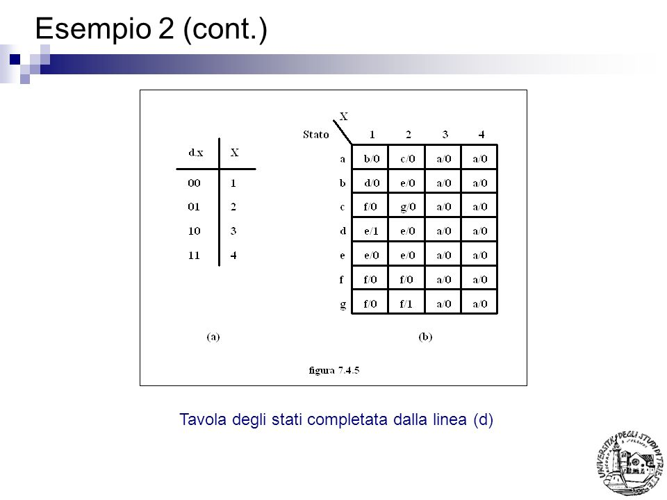 Esempio 2 (cont.) Tavola degli stati completata dalla linea (d)