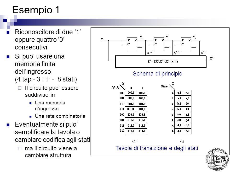 Esempio 1 Riconoscitore di due 1 oppure quattro 0 consecutivi Si puo usare una memoria finita dellingresso (4 tap - 3 FF - 8 stati) Il circuito puo essere suddiviso in Una memoria dingresso Una rete combinatoria Eventualmente si puo semplificare la tavola o cambiare codifica agli stati ma il circuito viene a cambiare struttura Schema di principio Tavola di transizione e degli stati