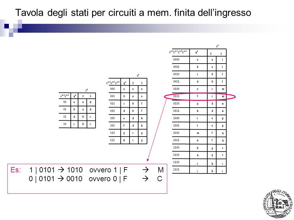 Es: 1 | 0101 1010 ovvero 1 | F M 0 | 0101 0010 ovvero 0 | F C Tavola degli stati per circuiti a mem. finita dellingresso