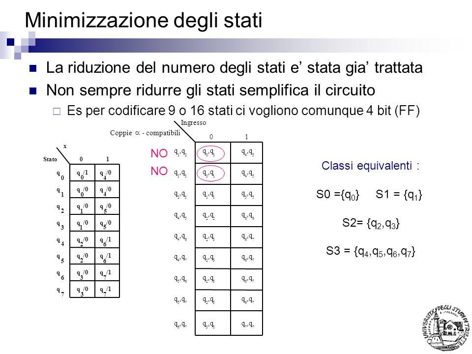 Minimizzazione degli stati La riduzione del numero degli stati e stata gia trattata Non sempre ridurre gli stati semplifica il circuito Es per codificare 9 o 16 stati ci vogliono comunque 4 bit (FF) q q q q q q q q q q q q q q q q q q q q q q q q/1/0 /1 /0/1 /0/1 /0/1 0 1 2 3 4 5 6 7 0 4 0 4 15 1 5 26 2 6 37 37 Stato x 01 Classi equivalenti : S0 ={q 0 } S1 = {q 1 } S2= {q 2,q 3 } S3 = {q 4,q 5,q 6,q 7 } NO