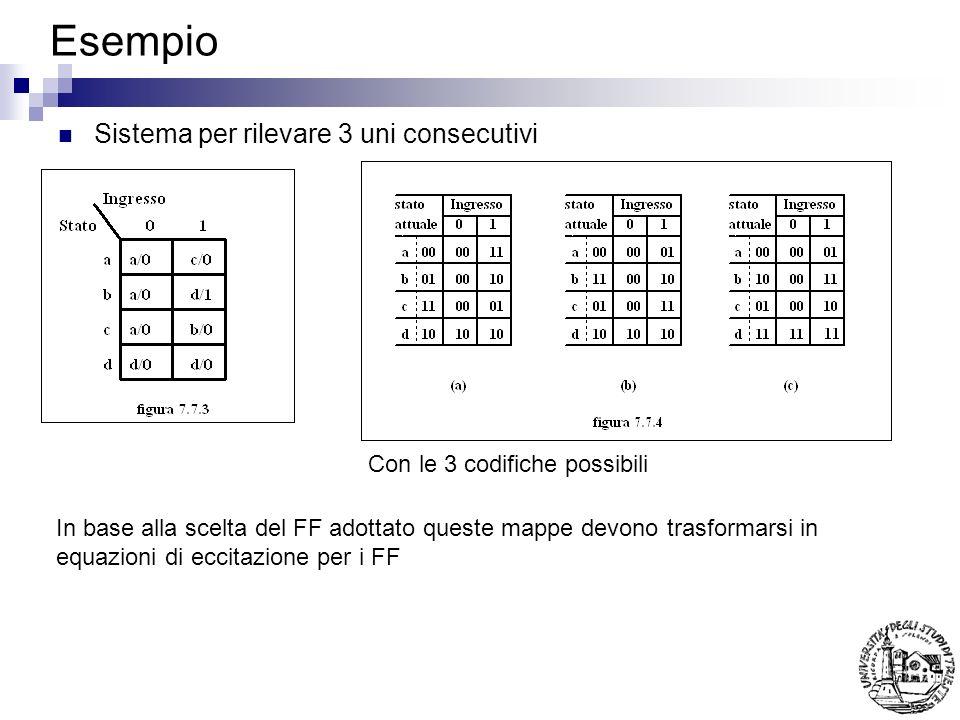 Esempio Sistema per rilevare 3 uni consecutivi Con le 3 codifiche possibili In base alla scelta del FF adottato queste mappe devono trasformarsi in eq
