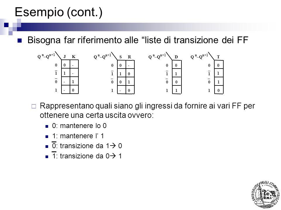 Esempio (cont.) Bisogna far riferimento alle liste di transizione dei FF Rappresentano quali siano gli ingressi da fornire ai vari FF per ottenere una certa uscita ovvero: 0: mantenere lo 0 1: mantenere l 1 0: transizione da 1 0 1: transizione da 0 1 0 0 1 1 _ _ 0- 1- -1 -0 QQJK nn+1 -- 0 0 1 1 _ _ 0- 10 01 -0 QQSR nn+1 -- 0 0 1 1 _ _ 0 1 0 1 QQ nn+1 -- 0 0 1 1 _ _ 0 1 1 0 QQ nn+1 -- DT