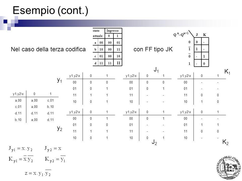Esempio (cont.) 0 0 1 1 _ _ 0- 1- -1 -0 QQJK nn+1 -- Nel caso della terza codificacon FF tipo JK a00 01 b100011 c010010 d11 Ingressostato attuale01 y1,y2\x01 a,00 c,01 a,00b,10 d,11 b,10a,00d,11 y1,y2\x01 0000 0101 1111 1001 y1,y2\x01 0001 0100 1111 1001 y1,y2\x01 0000 0101 11-- 10-- y1,y2\x01 00-- 01-- 1100 1010 y1,y2\x01 0001 01-- 11-- 1001 y1,y2\x01 00-- 0111 1100 10-- y1y1 y2y2 J1J1 K1K1 J2J2 K2K2