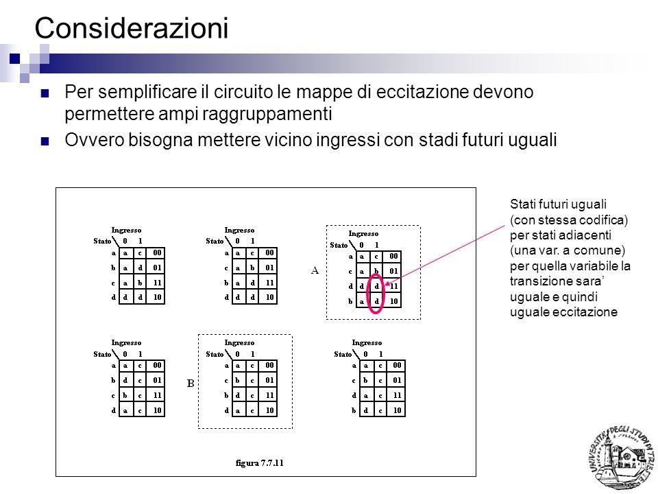 Considerazioni Per semplificare il circuito le mappe di eccitazione devono permettere ampi raggruppamenti Ovvero bisogna mettere vicino ingressi con stadi futuri uguali Stati futuri uguali (con stessa codifica) per stati adiacenti (una var.