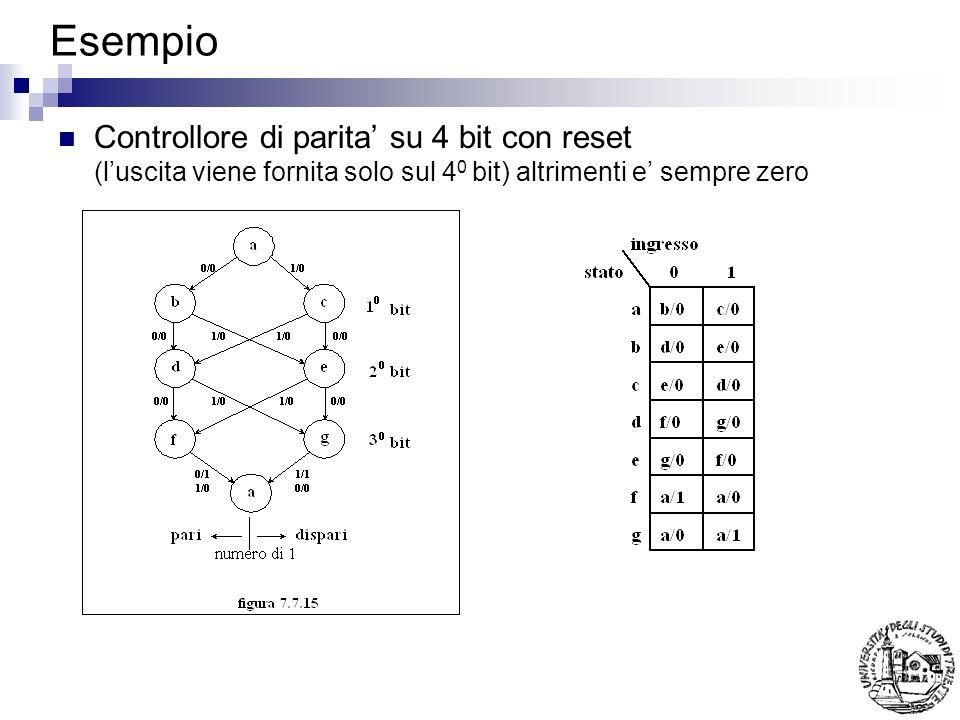 Esempio Controllore di parita su 4 bit con reset (luscita viene fornita solo sul 4 0 bit) altrimenti e sempre zero