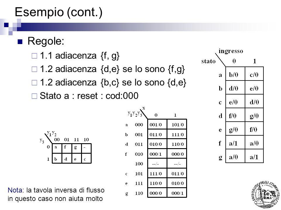 Esempio (cont.) Regole: 1.1 adiacenza {f, g} 1.2 adiacenza {d,e} se lo sono {f,g} 1.2 adiacenza {b,c} se lo sono {d,e} Stato a : reset : cod:000 Nota: la tavola inversa di flusso in questo caso non aiuta molto