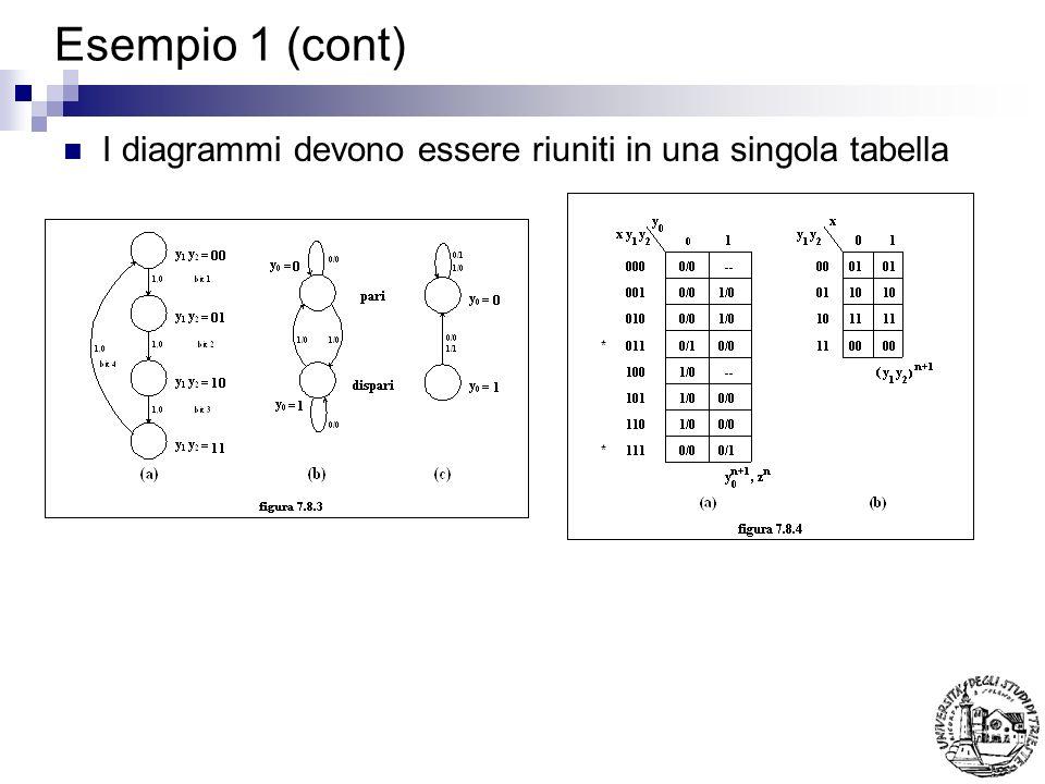 Esempio 1 (cont) I diagrammi devono essere riuniti in una singola tabella