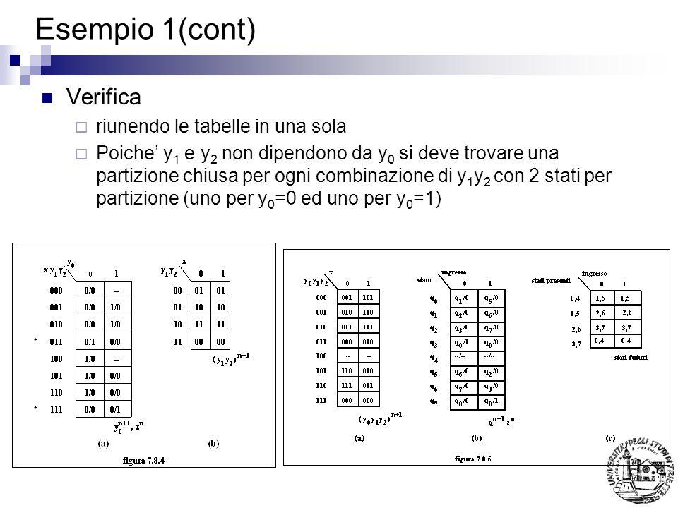 Verifica riunendo le tabelle in una sola Poiche y 1 e y 2 non dipendono da y 0 si deve trovare una partizione chiusa per ogni combinazione di y 1 y 2 con 2 stati per partizione (uno per y 0 =0 ed uno per y 0 =1)