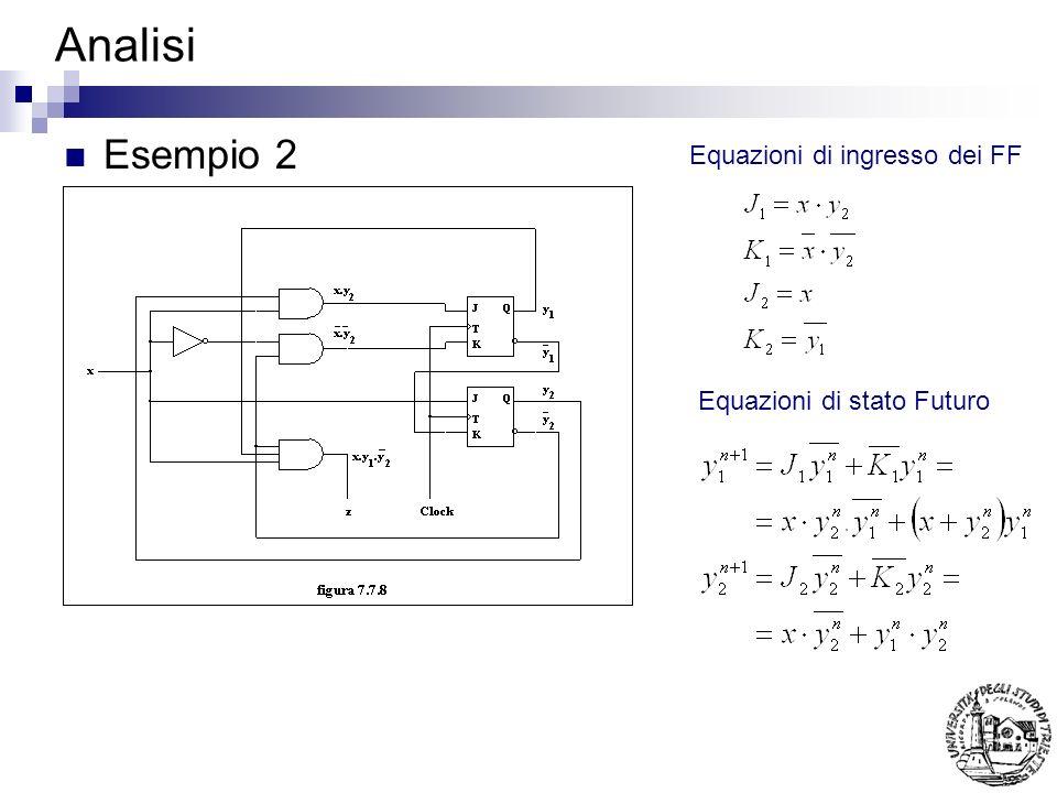 Analisi, Esempio 2 (cont.) Equazioni di stato Futuro e di uscita Tavola di Transizione 01 0000/001/0 0100/010/0 1111/0 1000/011/1 Tavola di Stato 01 AA/0B/0 BA/0D/0 CC/0 DA/0C/1