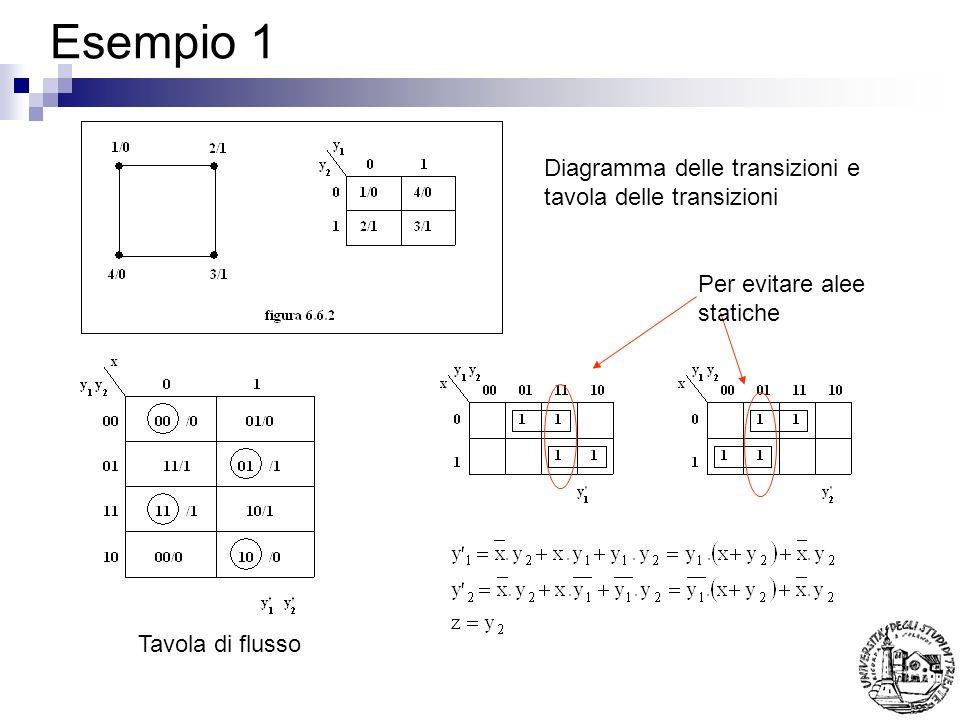 Esempio 1 Diagramma delle transizioni e tavola delle transizioni Tavola di flusso Per evitare alee statiche