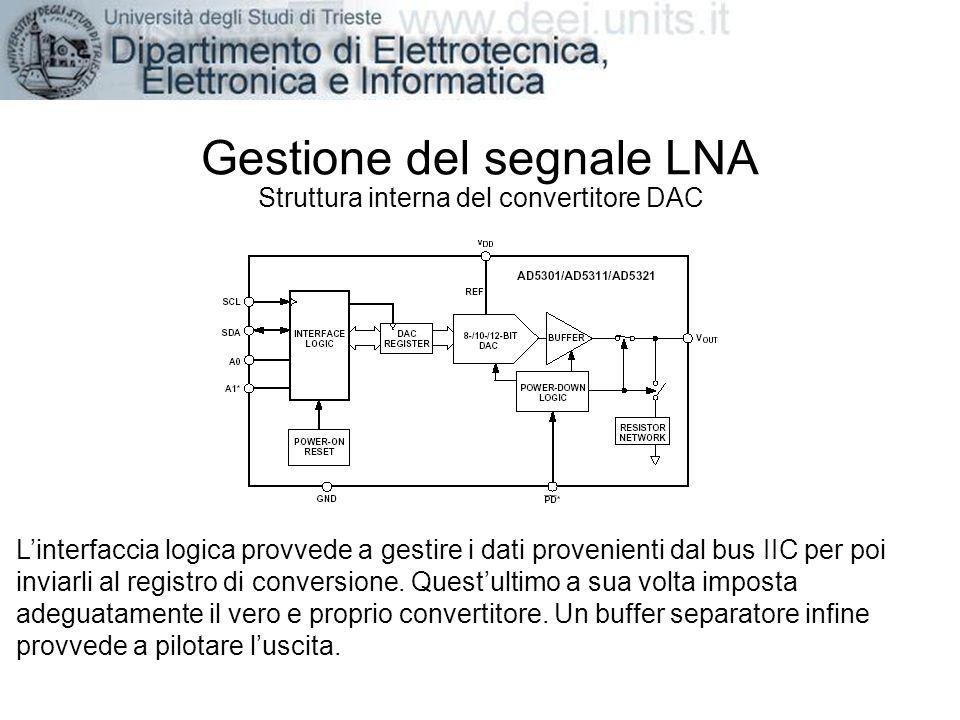 Gestione del segnale LNA Struttura interna del convertitore DAC Linterfaccia logica provvede a gestire i dati provenienti dal bus IIC per poi inviarli