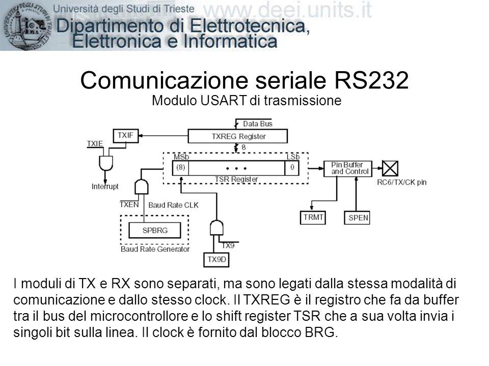 Comunicazione seriale RS232 Modulo USART di trasmissione I moduli di TX e RX sono separati, ma sono legati dalla stessa modalità di comunicazione e da
