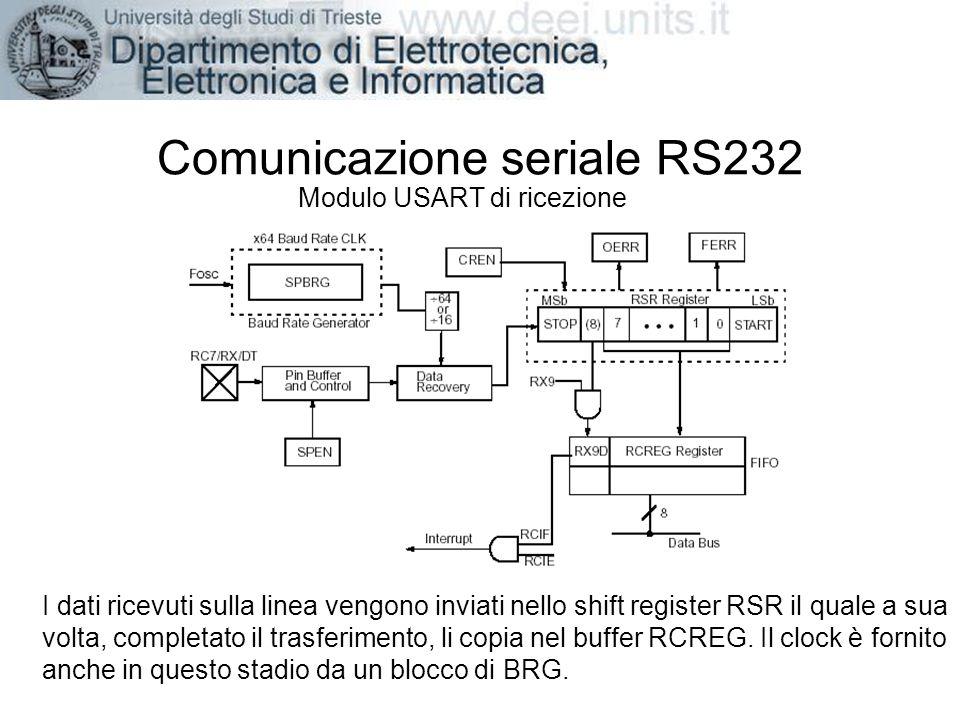 Comunicazione seriale RS232 Modulo USART di ricezione I dati ricevuti sulla linea vengono inviati nello shift register RSR il quale a sua volta, compl