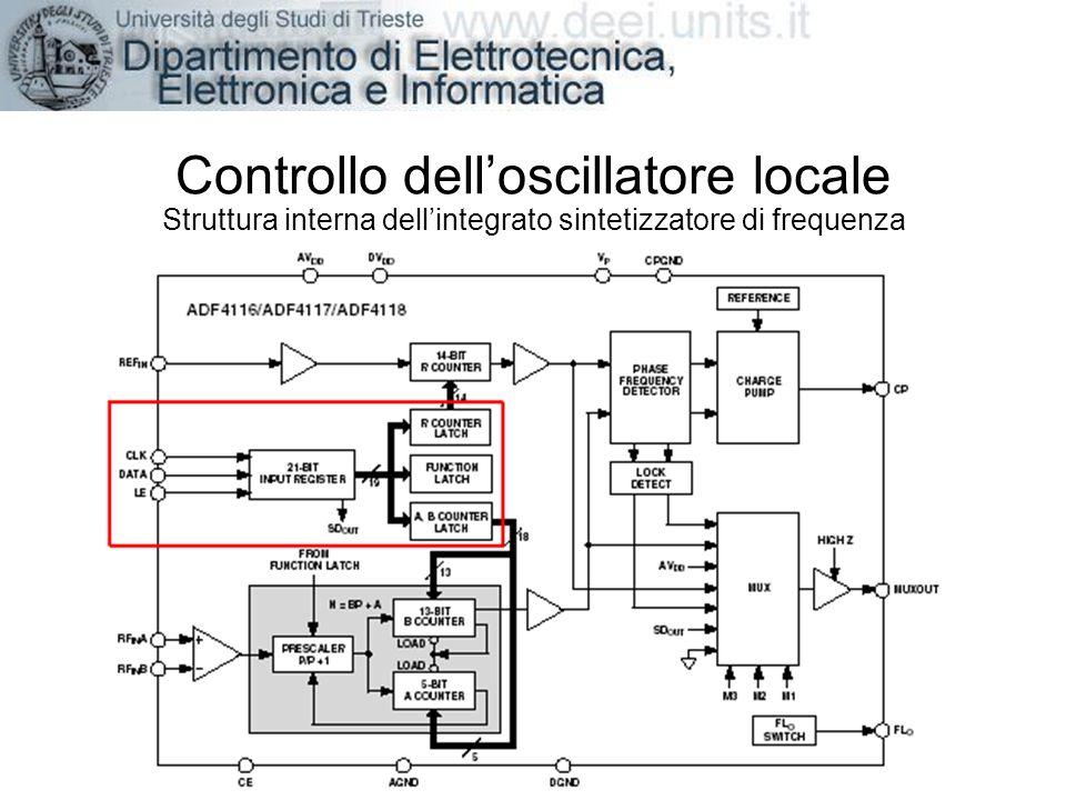 Controllo delloscillatore locale Struttura interna dellintegrato sintetizzatore di frequenza