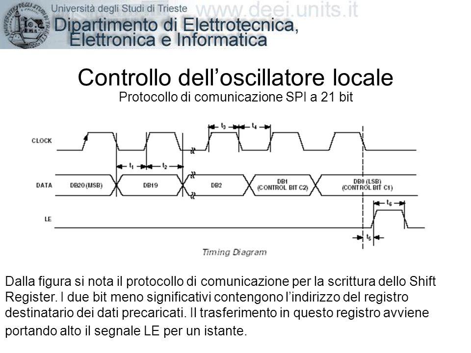 Controllo delloscillatore locale Protocollo di comunicazione SPI a 21 bit Dalla figura si nota il protocollo di comunicazione per la scrittura dello S
