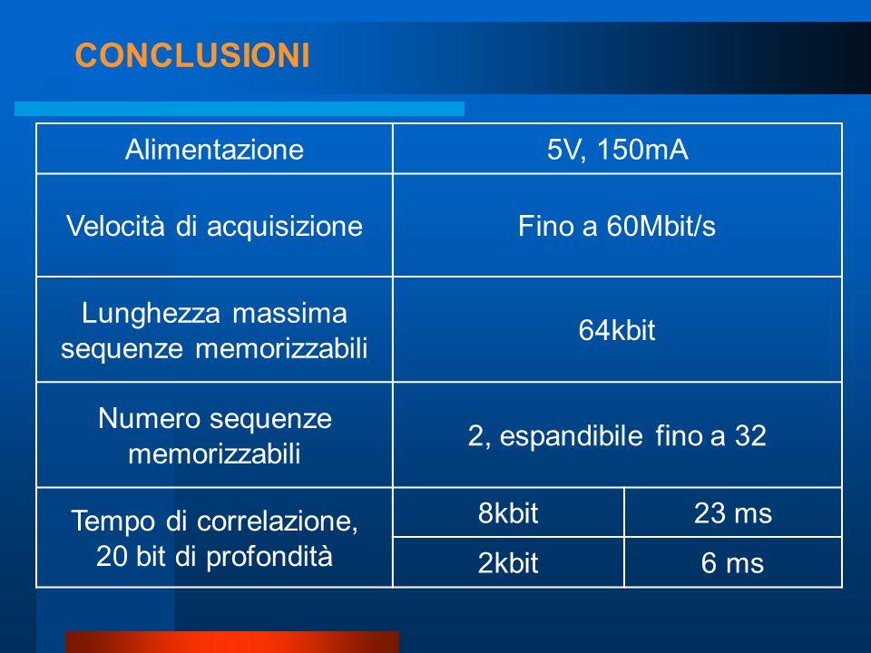 CONCLUSIONI Alimentazione5V, 150mA Velocità di acquisizioneFino a 60Mbit/s Lunghezza massima sequenze memorizzabili 64kbit Numero sequenze memorizzabili 2, espandibile fino a 32 Tempo di correlazione, 20 bit di profondità 8kbit23 ms 2kbit6 ms