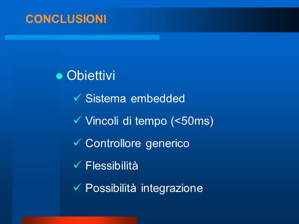 CONCLUSIONI Obiettivi Flessibilità Possibilità integrazione Vincoli di tempo (<50ms) Sistema embedded Controllore generico