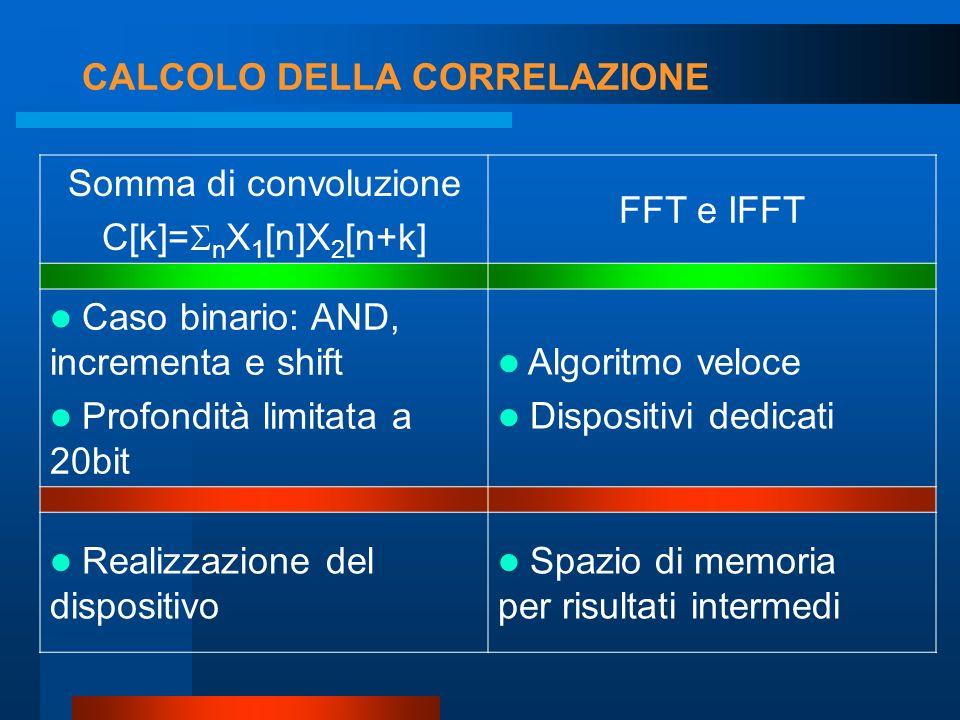 CALCOLO DELLA CORRELAZIONE Numero di operazioni –Soluzione full software: 4*10 6 –Soluzione mista: 0.7*10 6 SW 0.16*10 6 HW