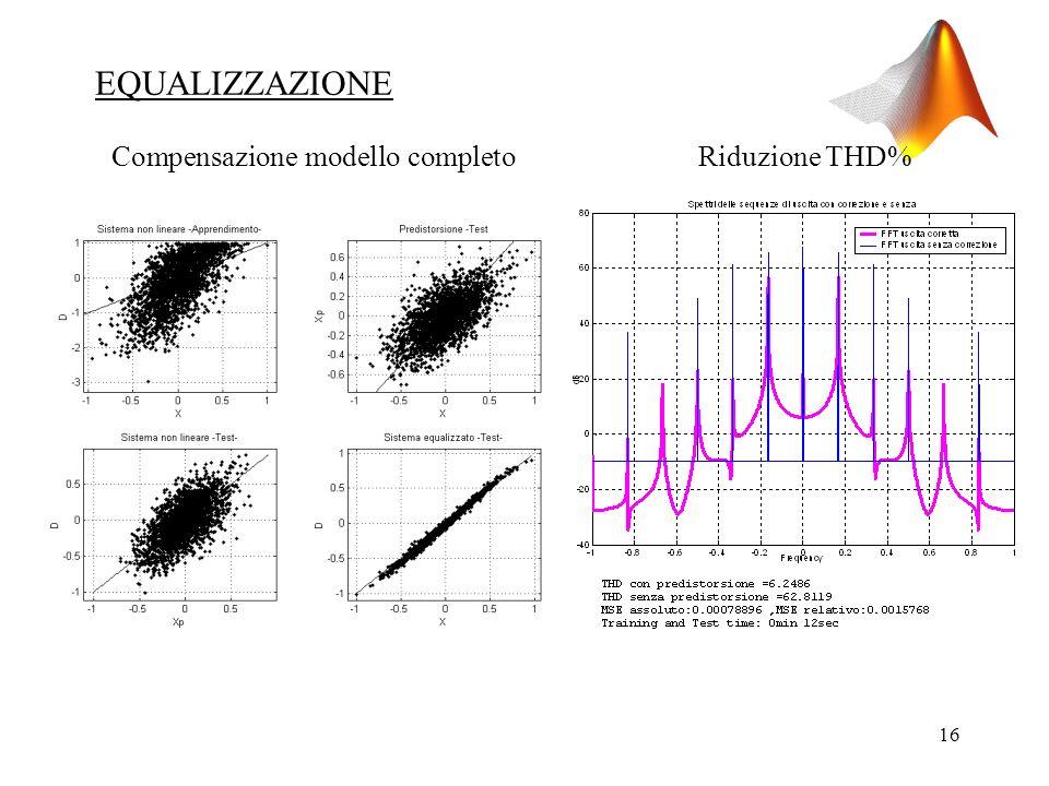 16 Compensazione modello completoRiduzione THD% EQUALIZZAZIONE