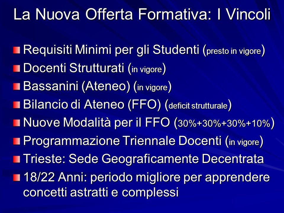 La Nuova Offerta Formativa: I Vincoli Requisiti Minimi per gli Studenti ( presto in vigore ) Docenti Strutturati ( in vigore ) Bassanini (Ateneo) ( in