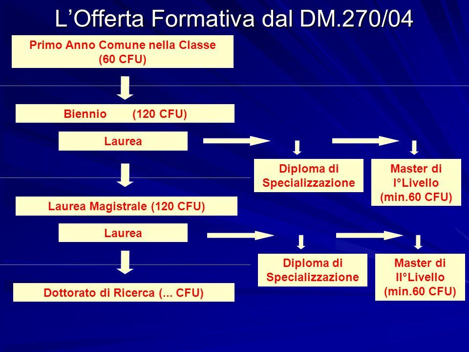 LOfferta Formativa dal DM.270/04 Primo Anno Comune nella Classe (60 CFU) Laurea Biennio (120 CFU) Laurea Magistrale (120 CFU) Dottorato di Ricerca (..