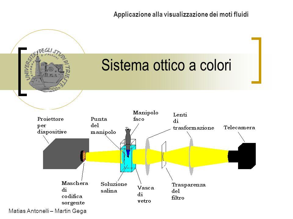 Sistema ottico a colori Applicazione alla visualizzazione dei moti fluidi Matias Antonelli – Martin Gega