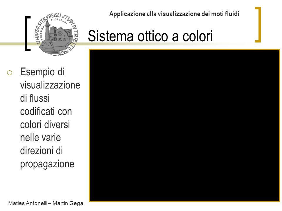 Sistema ottico a colori Applicazione alla visualizzazione dei moti fluidi Matias Antonelli – Martin Gega Esempio di visualizzazione di flussi codifica